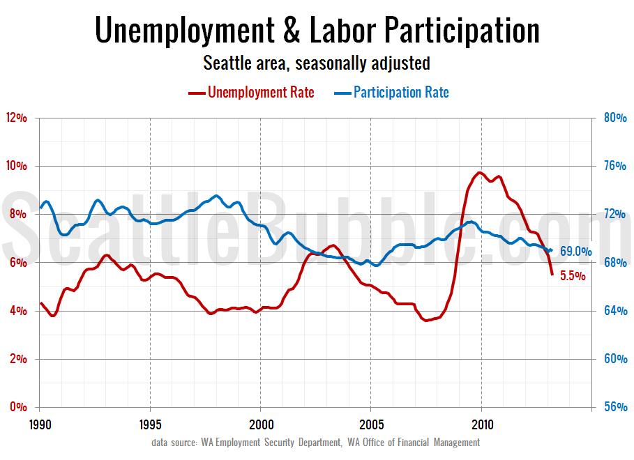 Labor-Force-Unemployment_Seattle_2013-03