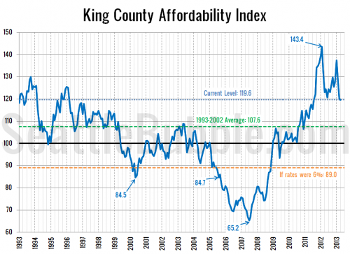 Home Affordability Tanking in 2013