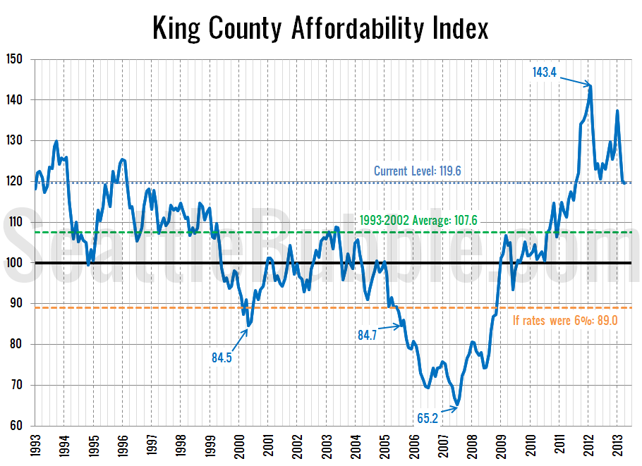 Affordability-Index_2013-04