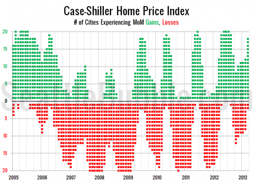 March 2013 Case-Shiller Potpourri