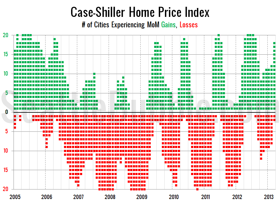 Case-Shiller-Cities-MoM_2013-03