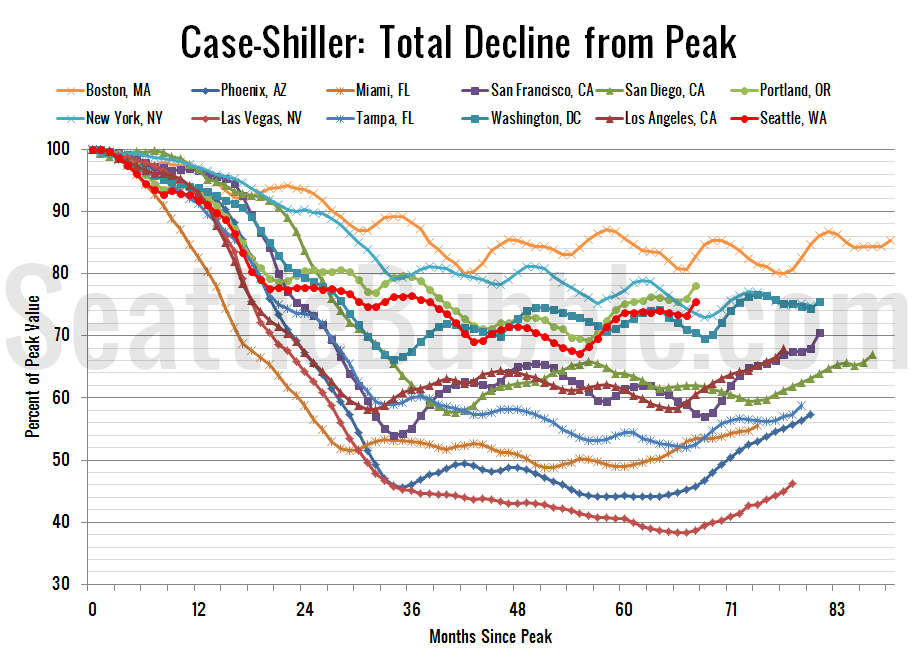 Case-ShillerHPI_Decline-From-Peak_2013-03