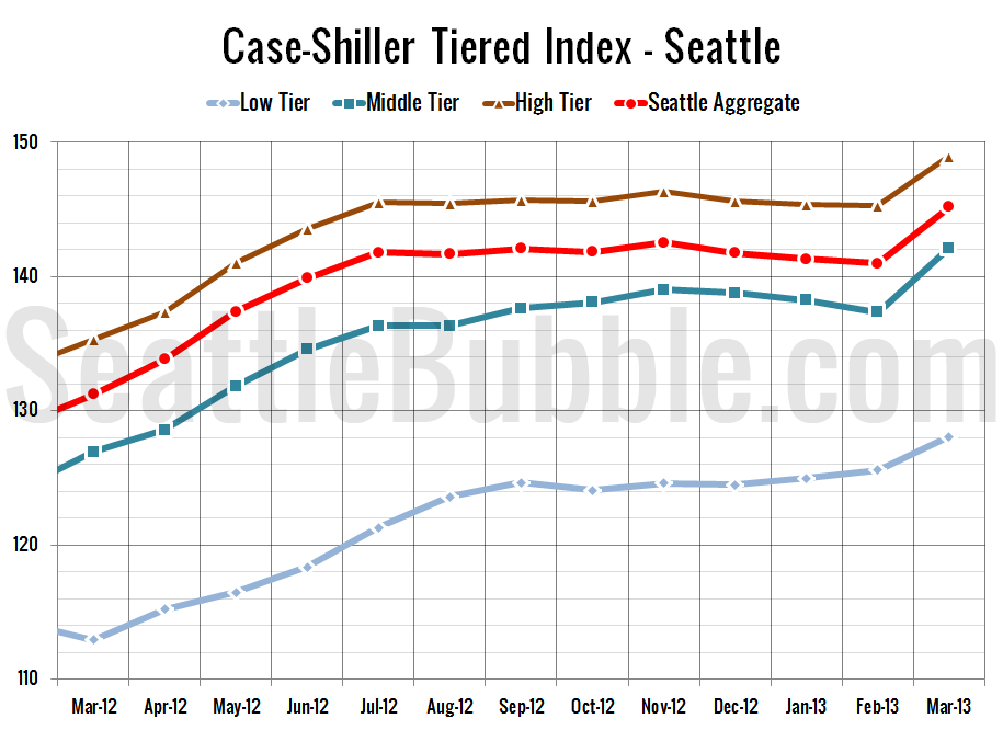 Case-Shiller_SeaTiers-Zoomed_2013-03