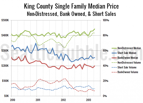 King County Single Family Median Price - Non-Distressed, Bank Owned, &amp; Short Sales
