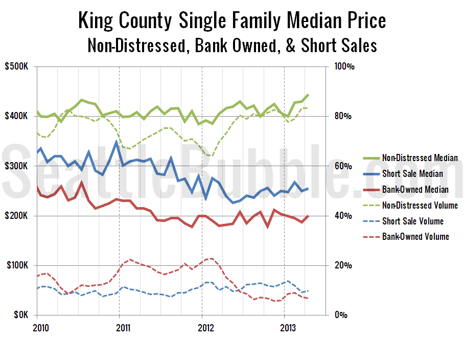 KingCoSFH-Non-Distressed-Median_2013-04