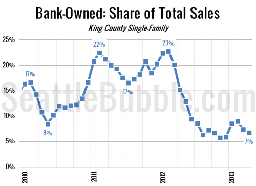 Bank-Owned Sales Inched Down Again in April
