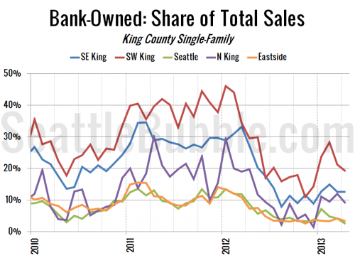 Bank-Owned Sales Drop Below 20% in SW King County