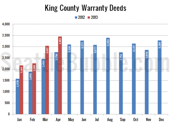 King County Warranty Deeds