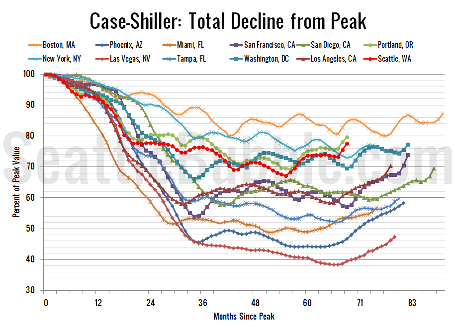 Case-ShillerHPI_Decline-From-Peak_2013-04