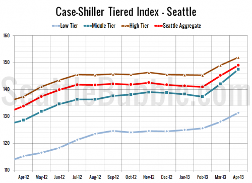 Case-Shiller Tiers: Middle Tier Gains Most in April