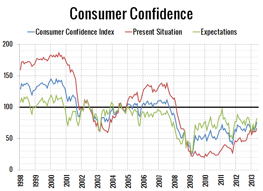 Consumer-Confidence_2013-05