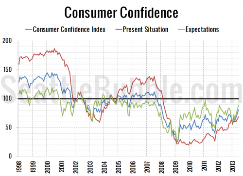 Consumer Confidence Hits 5-Year High