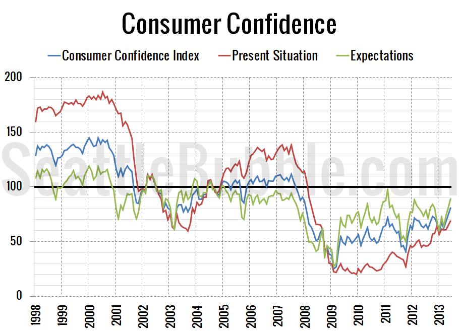 Consumer-Confidence_2013-06