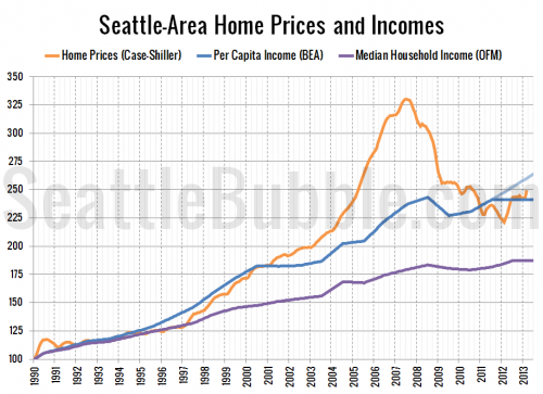 Seattle-Area Price to Income Ratio Near Historic Average