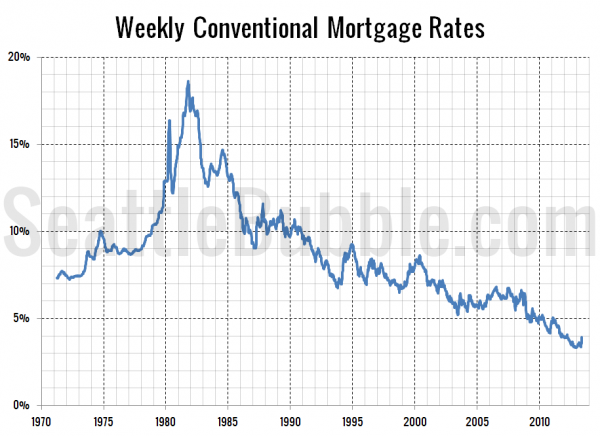 Weekly Conventional Mortgage Rates Since 1971
