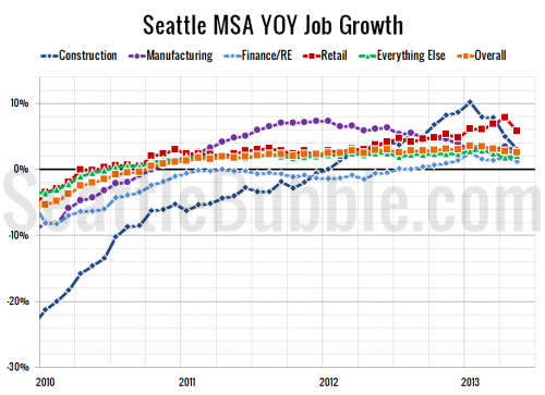 Seattle-Area Adds More Jobs, Unemployment Dips Below 5%