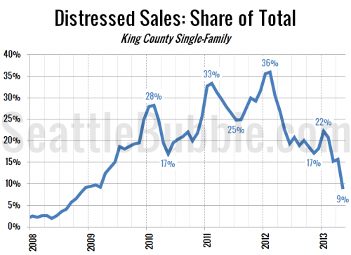 Distressed Sales Hit Lowest Point in Over Four Years
