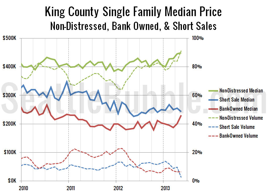 KingCoSFH-Non-Distressed-Median_2013-05