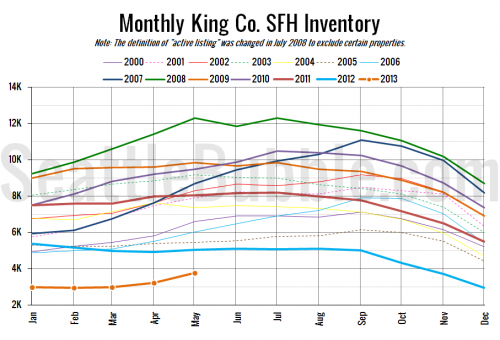 NWMLS: Inventory, Sales, & Prices All Gain in May