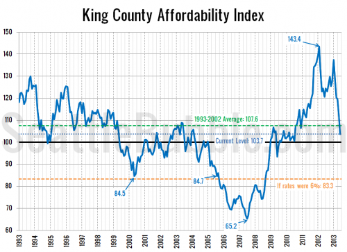 Interest Rate & Price Increases Quickly Killing Affordability