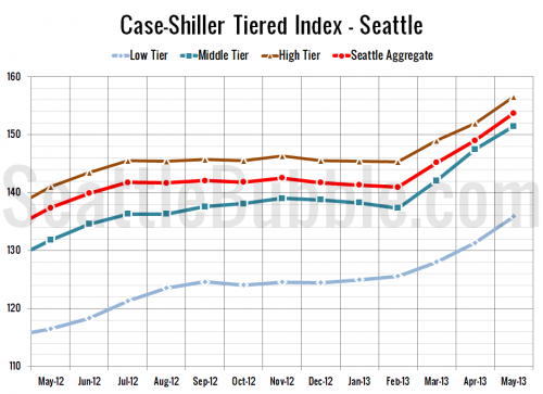 Case-Shiller Tiers: Low Tier Surged Most in May