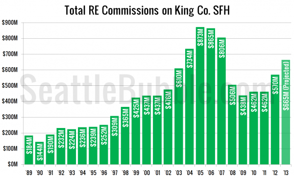 Total RE Commissions on King Co. SFH