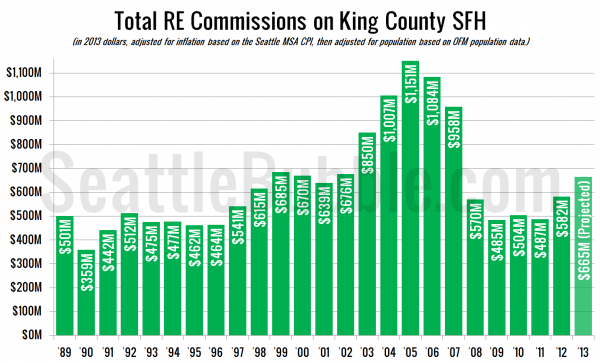 Total Inflation+Population-Adjusted RE Commissions on King Co. SFH