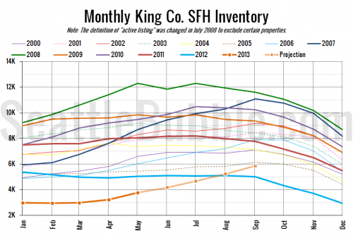 Inventory Now On Track to Beat 2012 By August