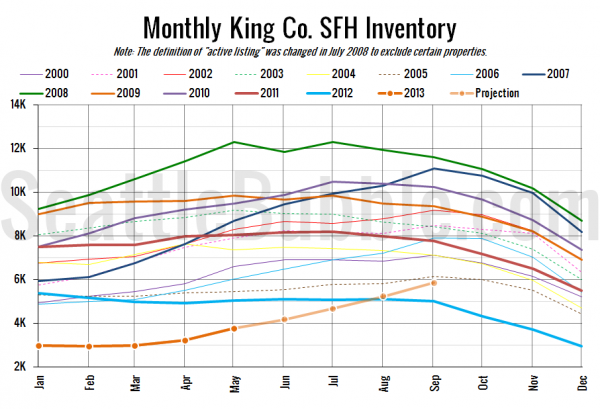 Monthly King Co. SFH Inventory
