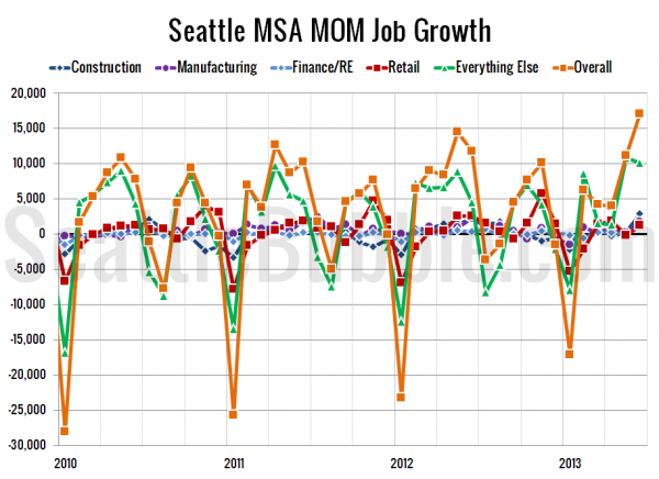 Seattle-Area MOM Job Gains / Losses