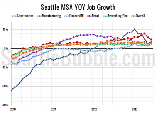 Seattle Monthly Job Growth Hits 13-Year High in June