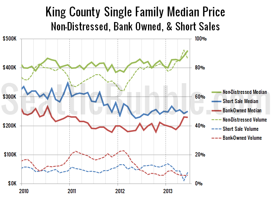 KingCoSFH-Non-Distressed-Median_2013-06