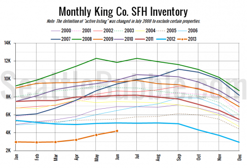 NWMLS: Sales Slip, Inventory Increases, Prices Gain