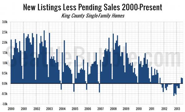New Listings Less Pending Sales 2000-Present