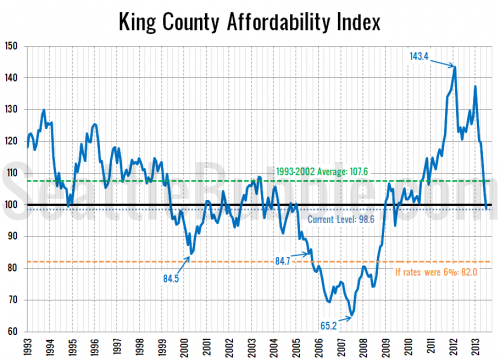Affordability Index Falls Below 100, Hits 4-Year Low