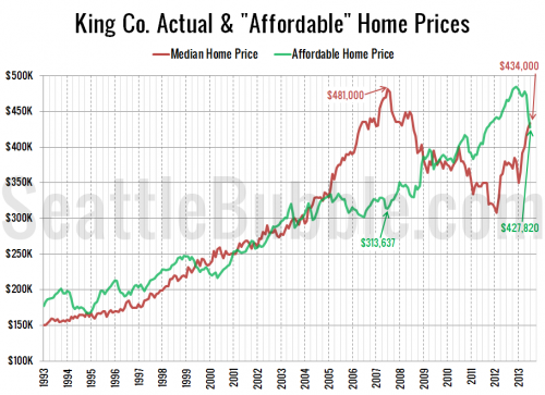 "Median Home Prices Inch Above ""Affordable Home"" Price"