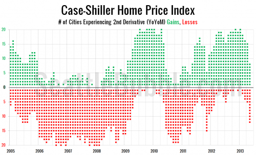 Case-Shiller: Second Derivative Gains Rapidly Evaporating