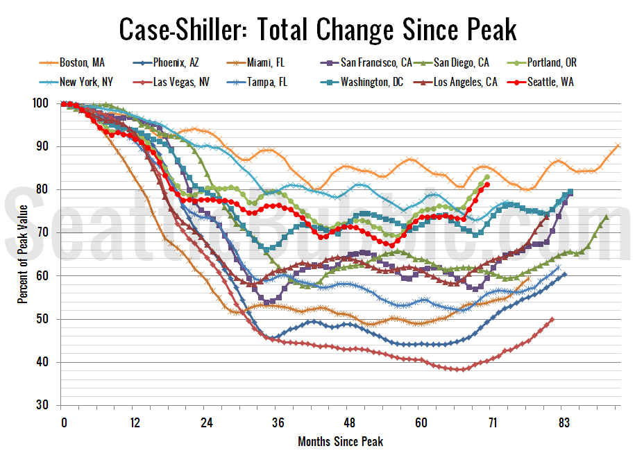 Case-ShillerHPI_Decline-From-Peak_2013-06