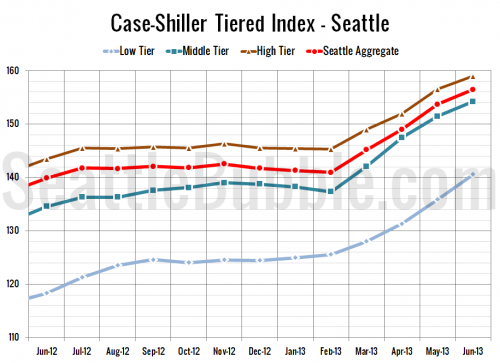 Case-Shiller Tiers: Low Tier Intensifies Gains as Others Slow