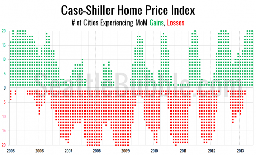 Case-Shiller: Second Derivative Losses Stack Up
