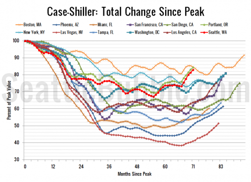 Case-Shiller: Seattle Home Price Gains Increased in July
