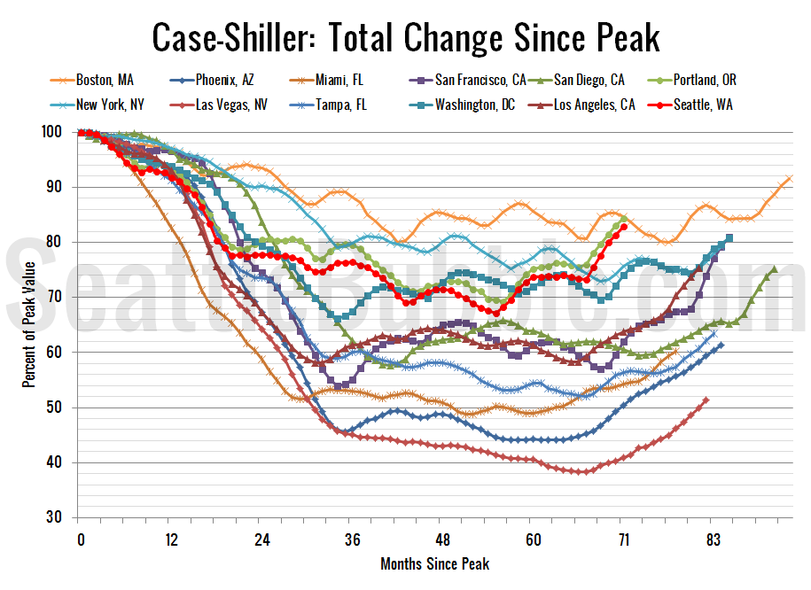 Case-ShillerHPI_Decline-From-Peak_2013-07