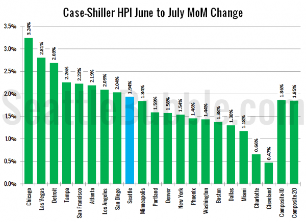 Case-Shiller HPI: Month-to-Month