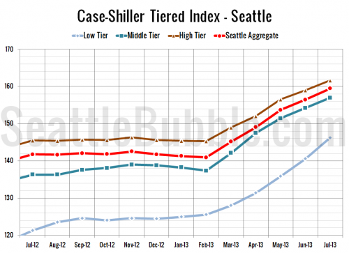 Case-Shiller Tiers: Low Tier Home Prices Skyrocketing