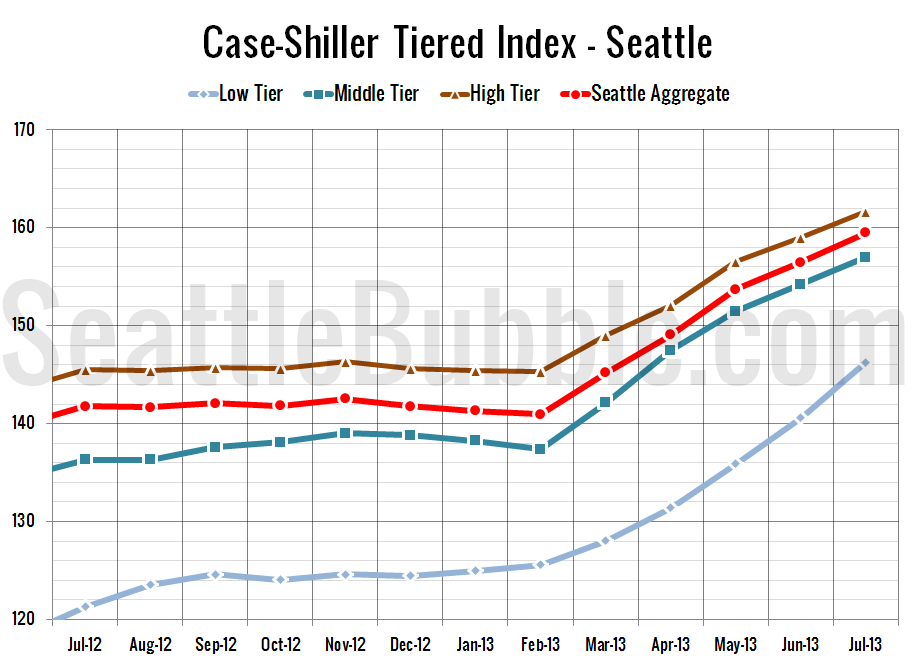 Case-Shiller_SeaTiers-Zoomed_2013-07
