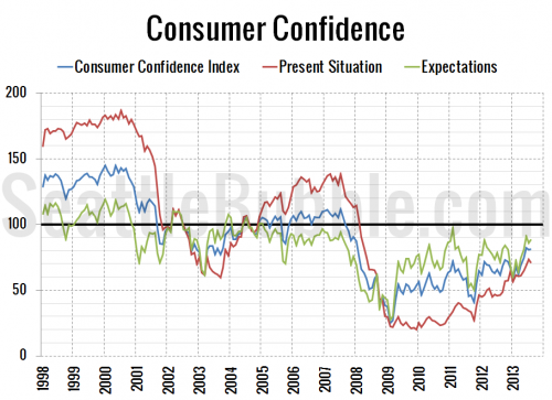 Consumer Confidence Flat, Rates Back to Mid-2011 Levels