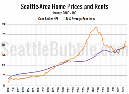 Rapid Rent Increases Not Keeping Pace with Home Prices