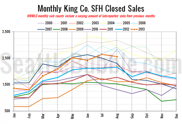 Monthly King County Single-Family Closed Home Sales