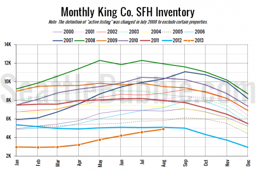 NWMLS: Prices & Sales Slip While Inventory Edges Up