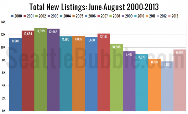 Total New Listings: June-August 2000-Present